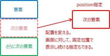 position 表示位置 cssプロパティ早見表